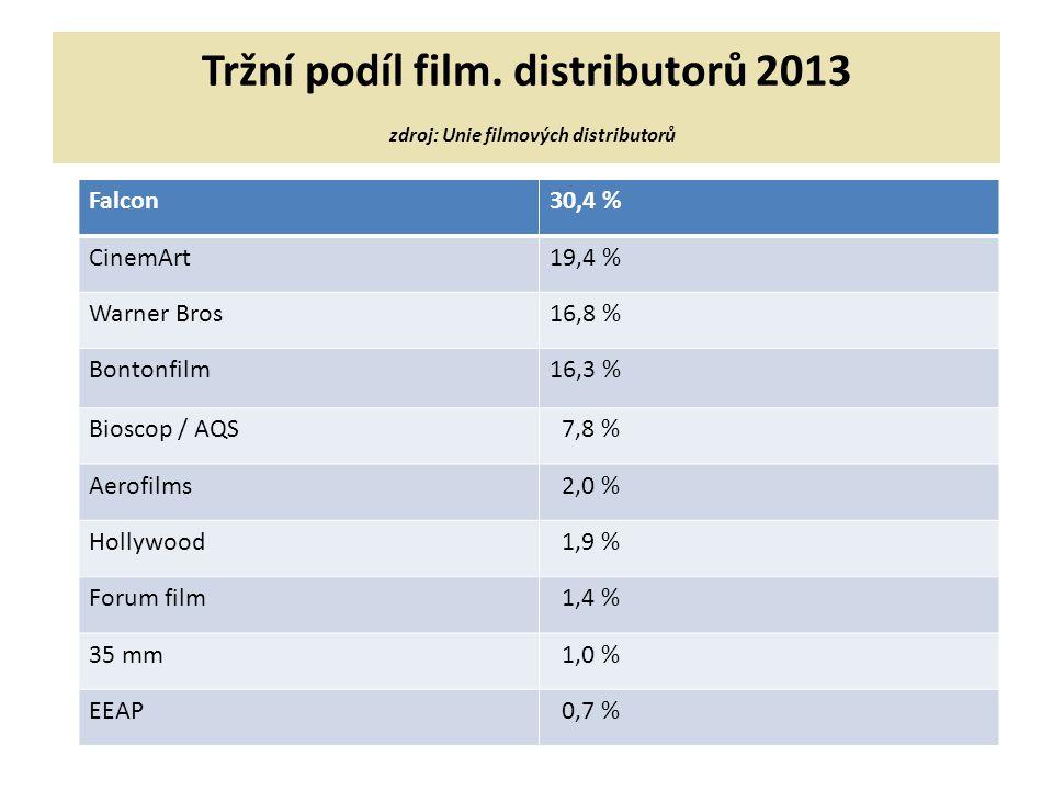 Tržní podíl film. distributorů 2013 zdroj: Unie filmových distributorů Falcon30,4 % CinemArt19,4 % Warner Bros16,8 % Bontonfilm16,3 % Bioscop / AQS 7,