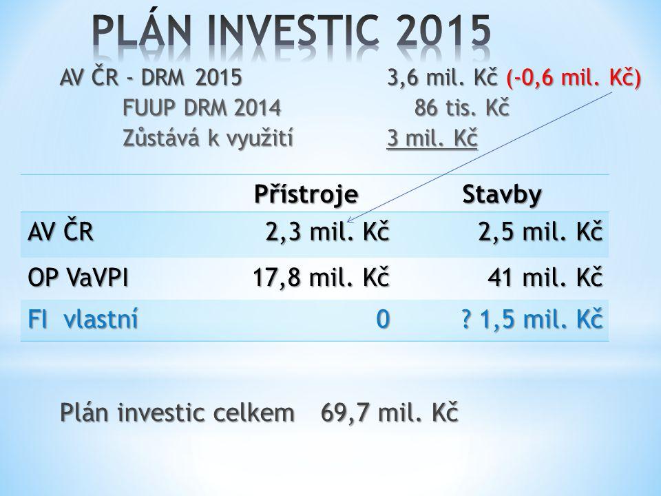 AV ČR - DRM 20153,6 mil. Kč (-0,6 mil. Kč) FUUP DRM 2014 86 tis. Kč Zůstává k využití3 mil. Kč Plán investic celkem 69,7 mil. Kč PřístrojeStavby AV ČR