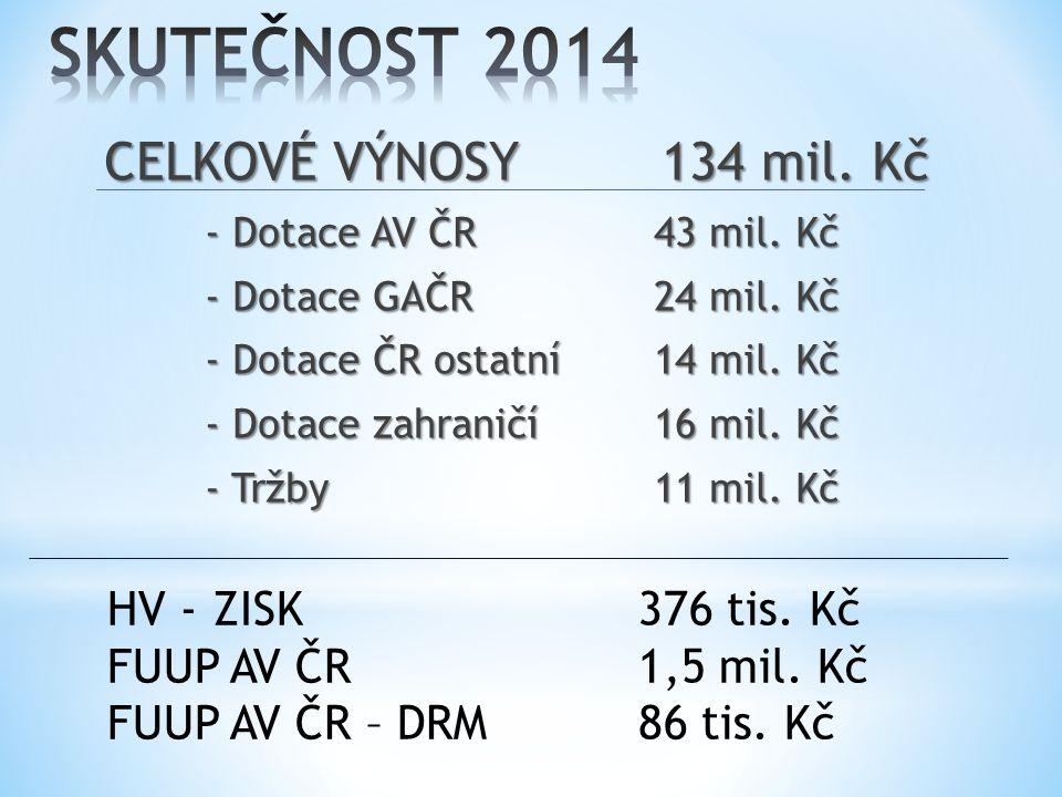 CELKOVÉ VÝNOSY 134 mil. Kč - Dotace AV ČR 43 mil.