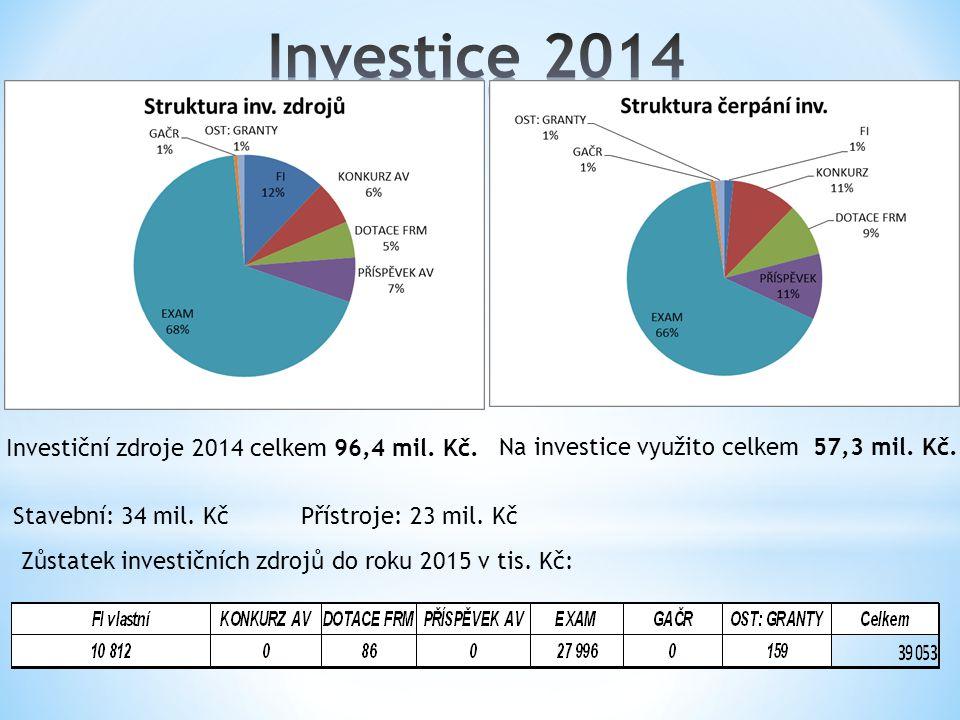 Investiční zdroje 2014 celkem 96,4 mil. Kč. Na investice využito celkem 57,3 mil. Kč. Stavební: 34 mil. KčPřístroje: 23 mil. Kč Zůstatek investičních