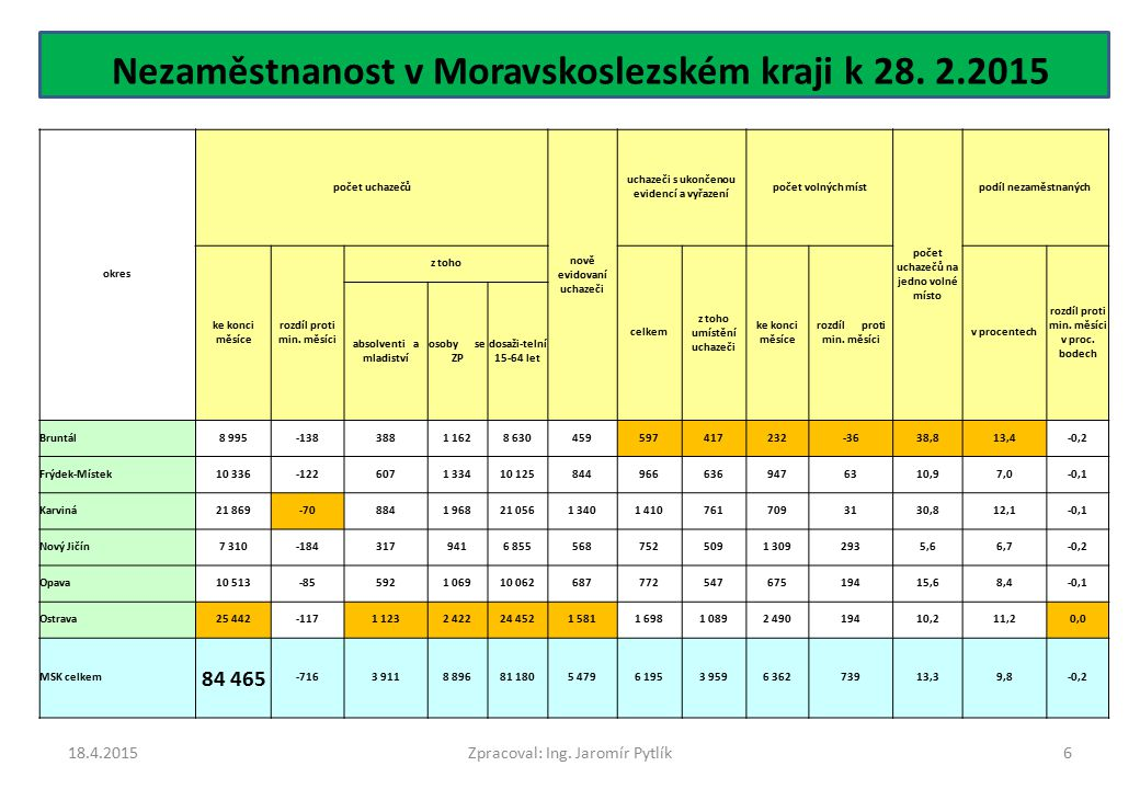 Nezaměstnanost v Moravskoslezském kraji k 28. 2.2015 18.4.20156 okres počet uchazečů nově evidovaní uchazeči uchazeči s ukončenou evidencí a vyřazení