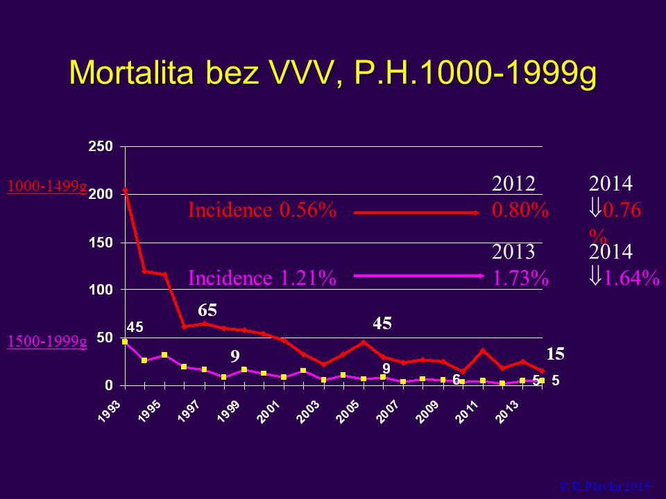 Mortalita bez VVV, P.H.1000-1999g 1500-1999g 1000-1499g Incidence 1.21% 2013 1.73% Incidence 0.56% 2012 0.80% 2014  0.76 % 2014  1.64% © R.Plavka 2015
