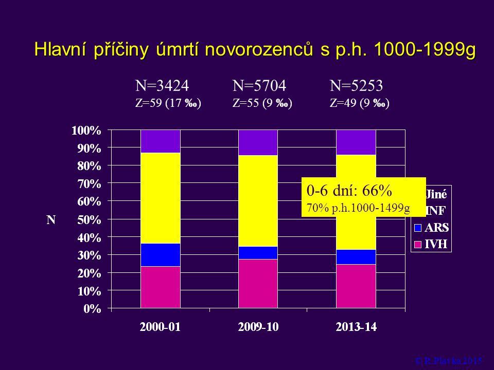 Hlavní příčiny úmrtí novorozenců s p.h.