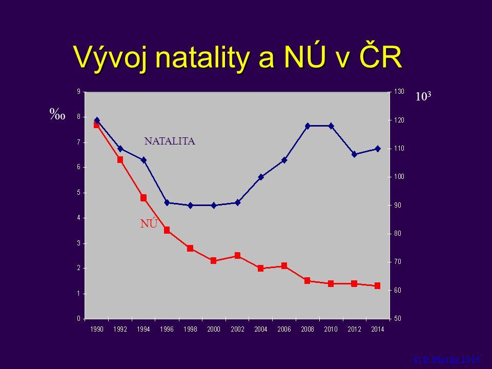 Vývoj natality a NÚ v ČR ‰ 10 3 NATALITA NÚ © R.Plavka 2015