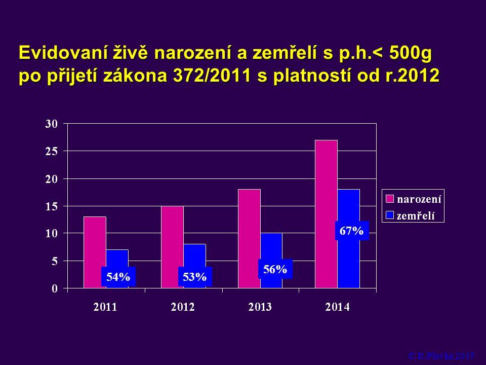 Evidovaní živě narození a zemřelí s p.h.< 500g po přijetí zákona 372/2011 s platností od r.2012 67% 54%53% 56% © R.Plavka 2015