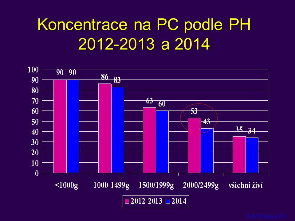 Koncentrace na PC podle PH 2012-2013 a 2014 © R.Plavka 2015