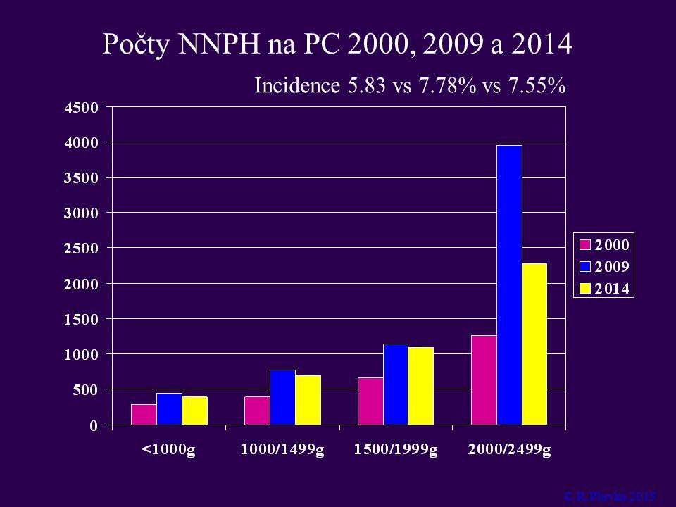 Počty NNPH na PC 2000, 2009 a 2014 Incidence 5.83 vs 7.78% vs 7.55% © R.Plavka 2015