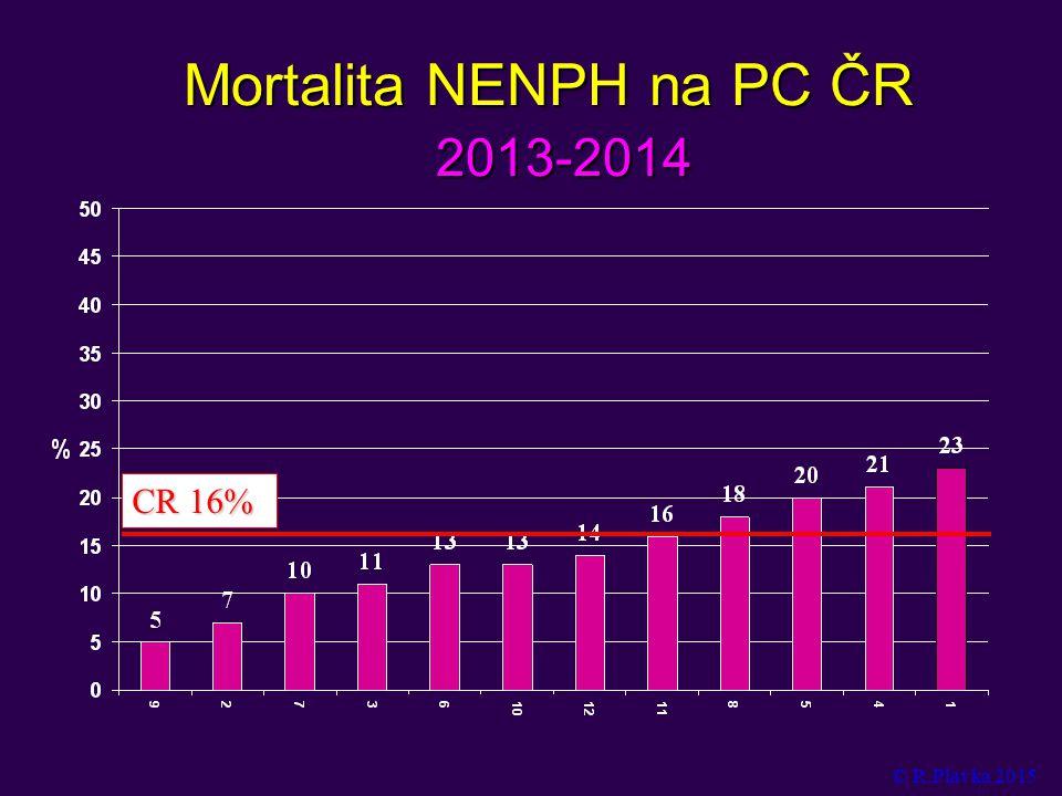 Mortalita NENPH na PC ČR 2013-2014 CR 16% © R.Plavka 2015
