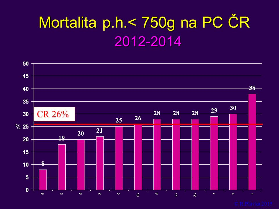 Mortalita p.h.< 750g na PC ČR 2012-2014 CR 26% © R.Plavka 2015