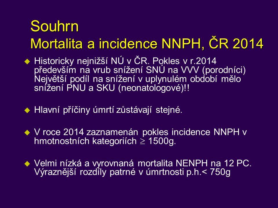 Souhrn Mortalita a incidence NNPH, ČR 2014 u Historicky nejnižší NÚ v ČR.