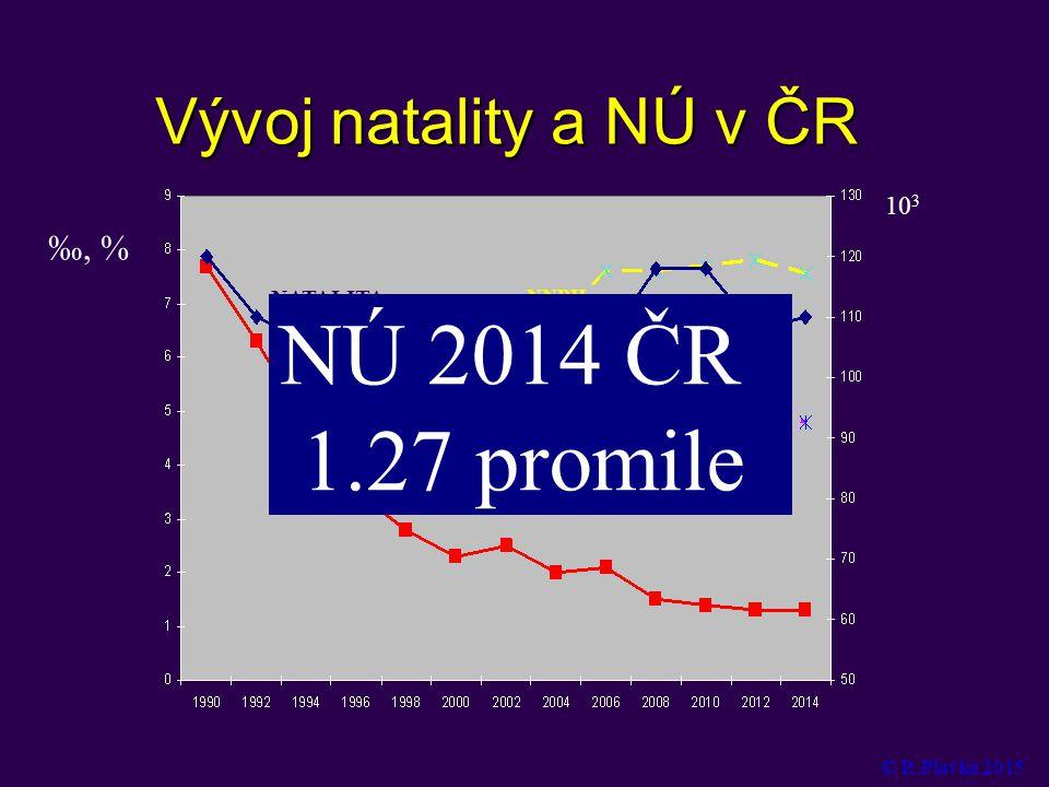 Vývoj natality a NÚ v ČR ‰, % 10 3 NATALITA NÚ 2000-2499g NNPH NÚ 2014 ČR 1.27  promile © R.Plavka 2015