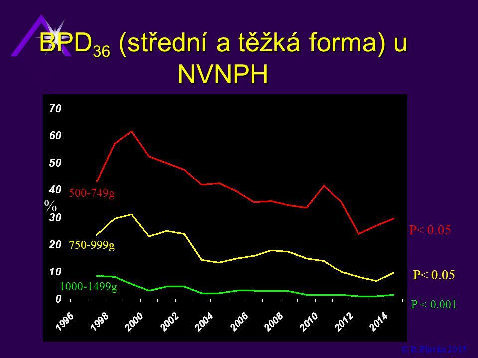 BPD 36 (střední a těžká forma) u NVNPH P < 0.001 500-749g 1000-1499g 750-999g % P< 0.05 © R.Plavka 2015