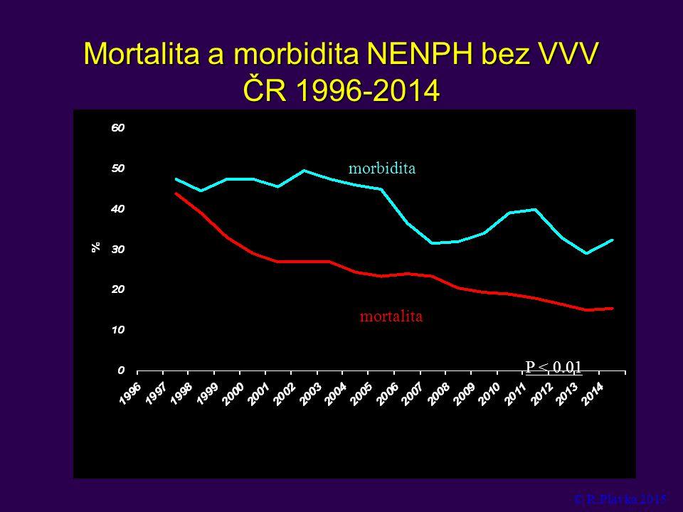 Mortalita a morbidita NENPH bez VVV ČR 1996-2014 P < 0.01 morbidita mortalita © R.Plavka 2015