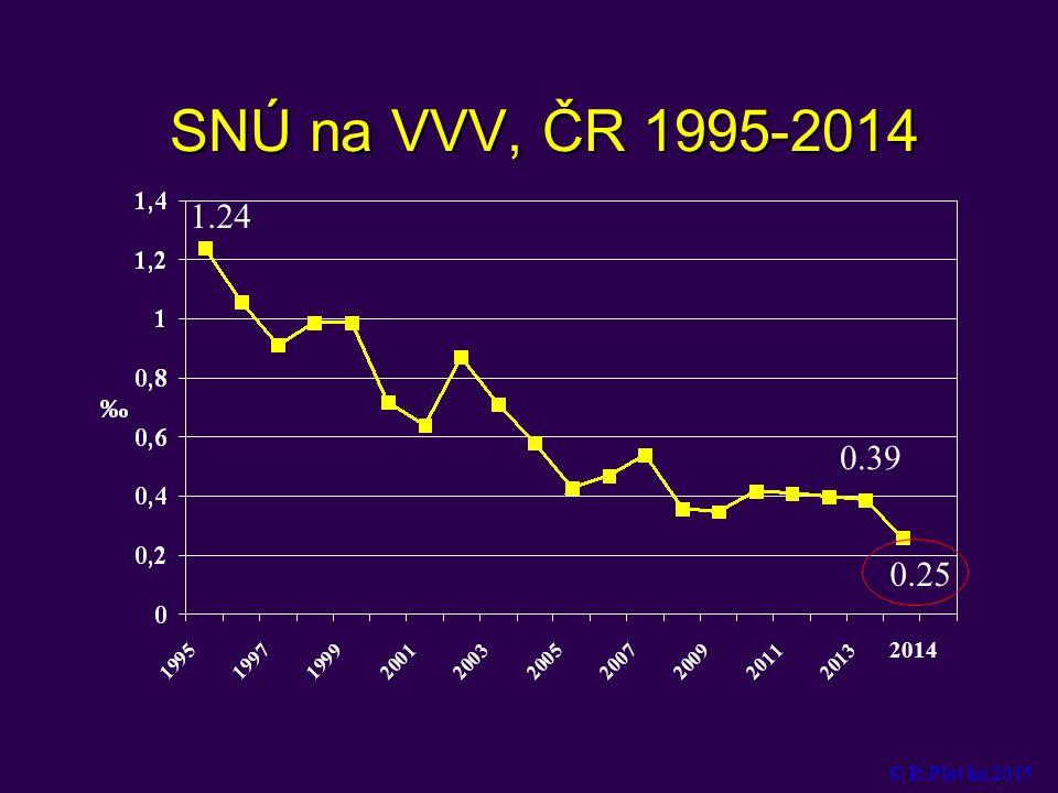 SNÚ na VVV, ČR 1995-2014 1.24 0.39 0.25 2014 © R.Plavka 2015