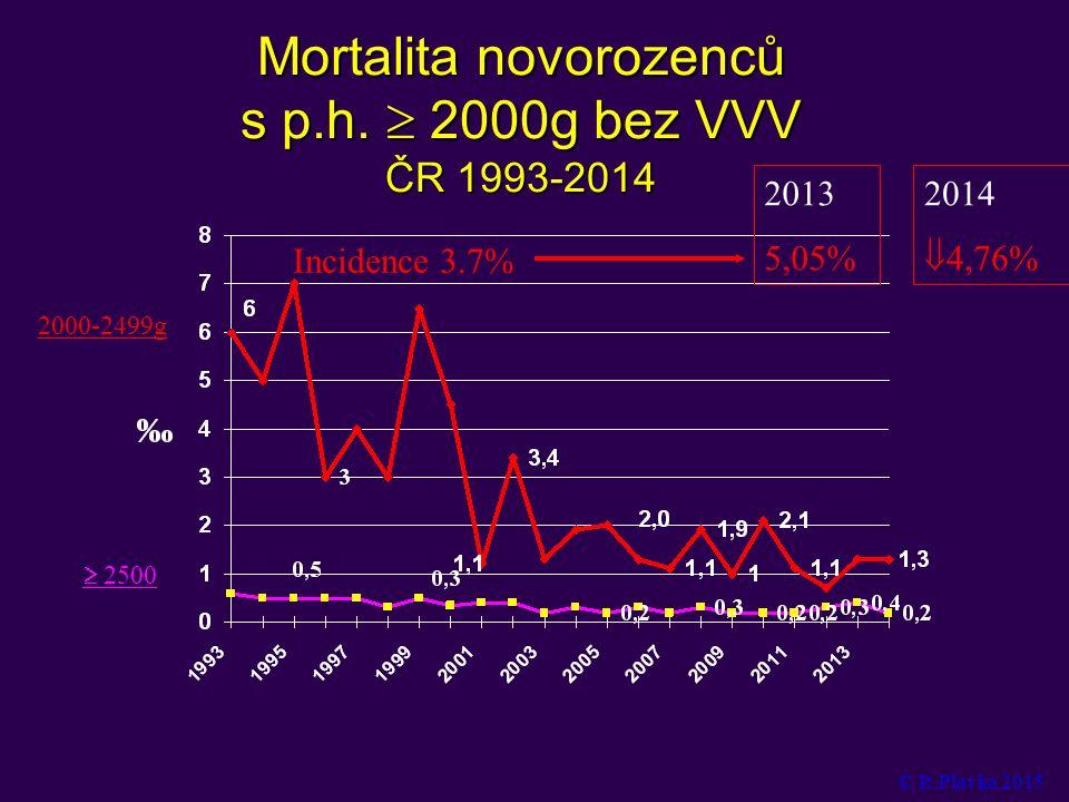 Mortalita novorozenců s p.h.