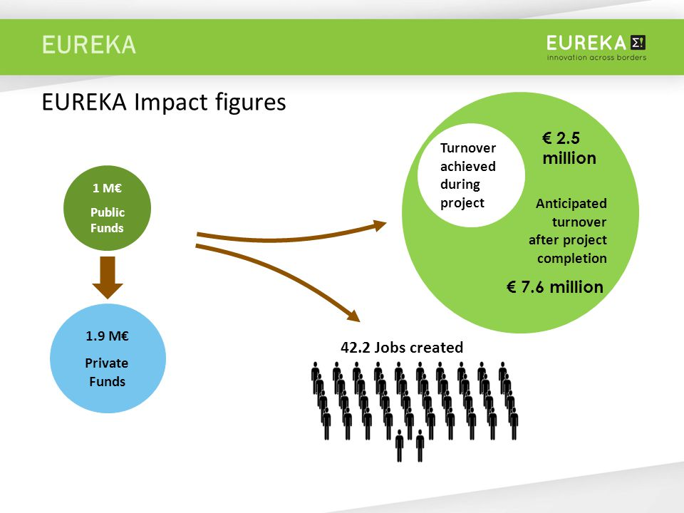 EUREKA EUREKA Impact figures 1.9 M€ Private Funds 1 M€ Public Funds 42.2 Jobs created Turnover achieved during project € 2.5 million Anticipated turnover after project completion € 7.6 million