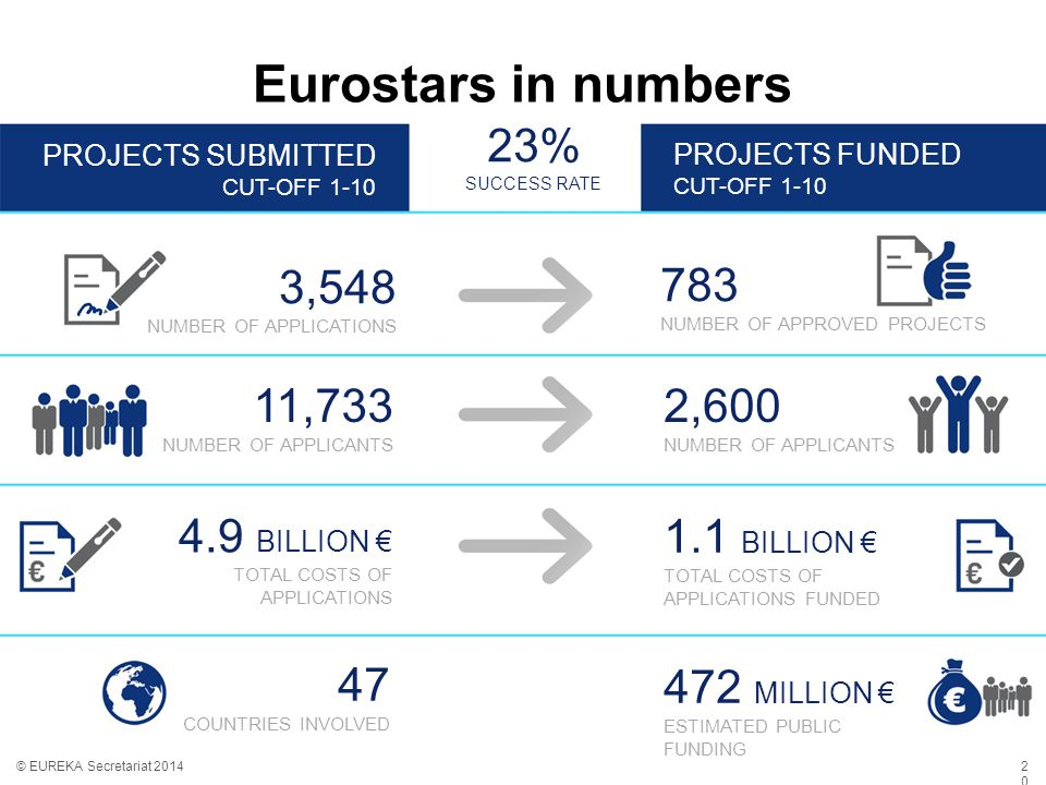 Eurostars in numbers © EUREKA Secretariat 2014 3,548 NUMBER OF APPLICATIONS 11,733 NUMBER OF APPLICANTS 783 NUMBER OF APPROVED PROJECTS 2,600 NUMBER OF APPLICANTS 1.1 BILLION € TOTAL COSTS OF APPLICATIONS FUNDED 472 MILLION € ESTIMATED PUBLIC FUNDING 4.9 BILLION € TOTAL COSTS OF APPLICATIONS 47 COUNTRIES INVOLVED 23% SUCCESS RATE PROJECTS SUBMITTED CUT-OFF 1-10 PROJECTS FUNDED CUT-OFF 1-10 2020