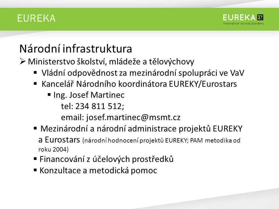 EUREKA Národní infrastruktura  Ministerstvo školství, mládeže a tělovýchovy  Vládní odpovědnost za mezinárodní spolupráci ve VaV  Kancelář Národního koordinátora EUREKY/Eurostars  Ing.