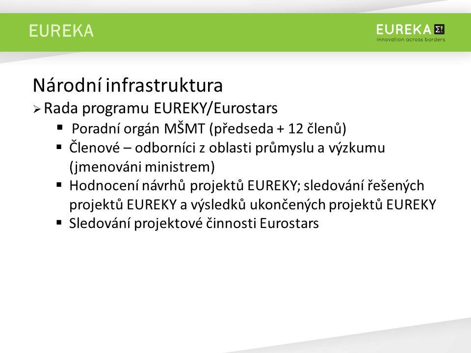 EUREKA Národní infrastruktura  Rada programu EUREKY/Eurostars  Poradní orgán MŠMT (předseda + 12 členů)  Členové – odborníci z oblasti průmyslu a výzkumu (jmenováni ministrem)  Hodnocení návrhů projektů EUREKY; sledování řešených projektů EUREKY a výsledků ukončených projektů EUREKY  Sledování projektové činnosti Eurostars