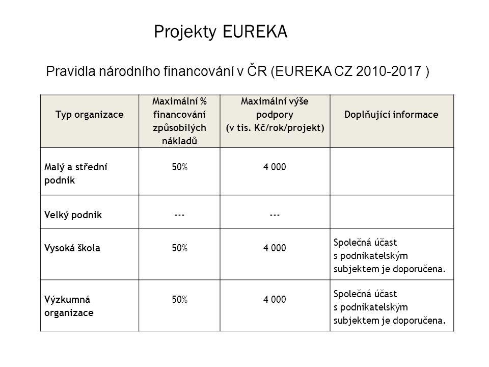 Projekty EUREKA Pravidla národního financování v ČR (EUREKA CZ 2010-2017 ) Typ organizace Maximální % financování způsobilých nákladů Maximální výše podpory (v tis.