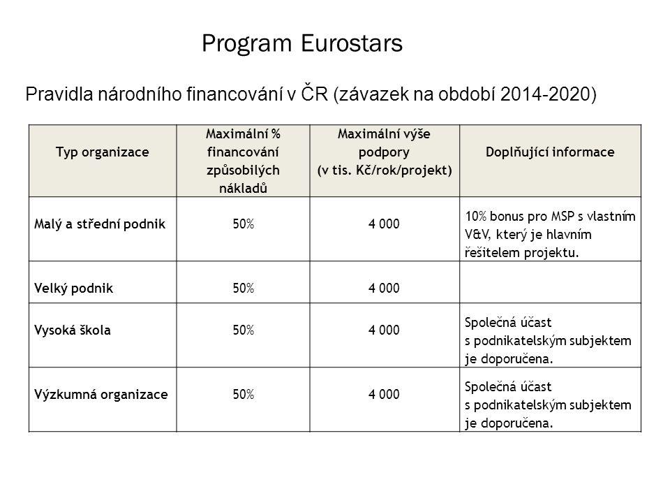 Program Eurostars Pravidla národního financování v ČR (závazek na období 2014-2020) Typ organizace Maximální % financování způsobilých nákladů Maximální výše podpory (v tis.