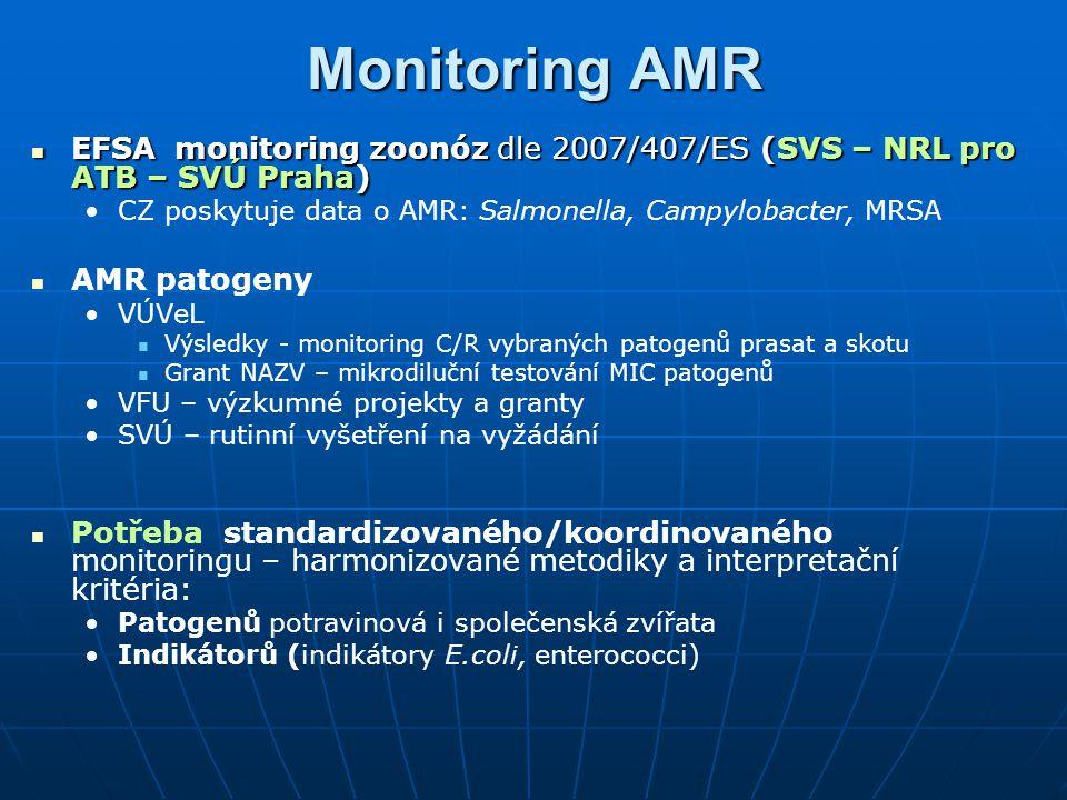 Monitoring AMR EFSA monitoring zoonóz dle 2007/407/ES (SVS – NRL pro ATB – SVÚ Praha) EFSA monitoring zoonóz dle 2007/407/ES (SVS – NRL pro ATB – SVÚ Praha) CZ poskytuje data o AMR: Salmonella, Campylobacter, MRSA AMR patogeny VÚVeL Výsledky - monitoring C/R vybraných patogenů prasat a skotu Grant NAZV – mikrodiluční testování MIC patogenů VFU – výzkumné projekty a granty SVÚ – rutinní vyšetření na vyžádání Potřeba standardizovaného/koordinovaného monitoringu – harmonizované metodiky a interpretační kritéria: Patogenů potravinová i společenská zvířata Indikátorů (indikátory E.coli, enterococci)