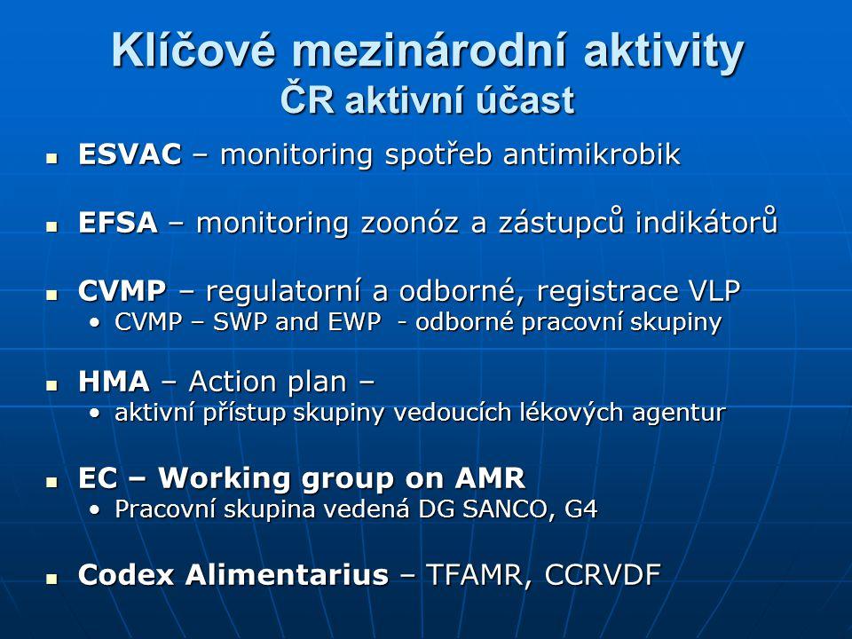 Klíčové mezinárodní aktivity ČR aktivní účast ESVAC – monitoring spotřeb antimikrobik ESVAC – monitoring spotřeb antimikrobik EFSA – monitoring zoonóz a zástupců indikátorů EFSA – monitoring zoonóz a zástupců indikátorů CVMP – regulatorní a odborné, registrace VLP CVMP – regulatorní a odborné, registrace VLP CVMP – SWP and EWP - odborné pracovní skupinyCVMP – SWP and EWP - odborné pracovní skupiny HMA – Action plan – HMA – Action plan – aktivní přístup skupiny vedoucích lékových agenturaktivní přístup skupiny vedoucích lékových agentur EC – Working group on AMR EC – Working group on AMR Pracovní skupina vedená DG SANCO, G4Pracovní skupina vedená DG SANCO, G4 Codex Alimentarius – TFAMR, CCRVDF Codex Alimentarius – TFAMR, CCRVDF