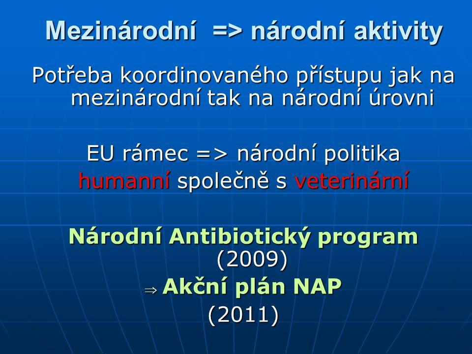 Mezinárodní => národní aktivity Potřeba koordinovaného přístupu jak na mezinárodní tak na národní úrovni EU rámec => národní politika humanní společně s veterinární Národní Antibiotický program (2009)  Akční plán NAP (2011)