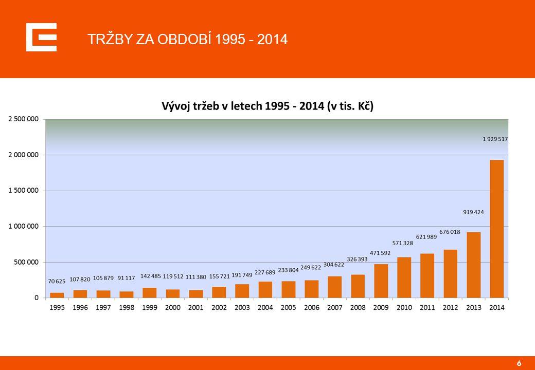 6 TRŽBY ZA OBDOBÍ 1995 - 2014