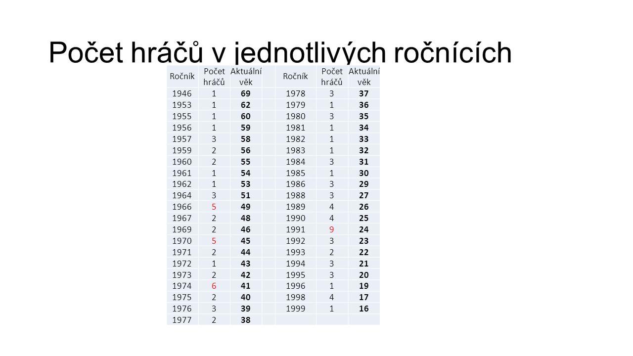 Počet hráčů v jednotlivých ročnících Ročník Počet hráčů Aktuální věk Ročník Počet hráčů Aktuální věk 19461691978337 19531621979136 19551601980335 1956