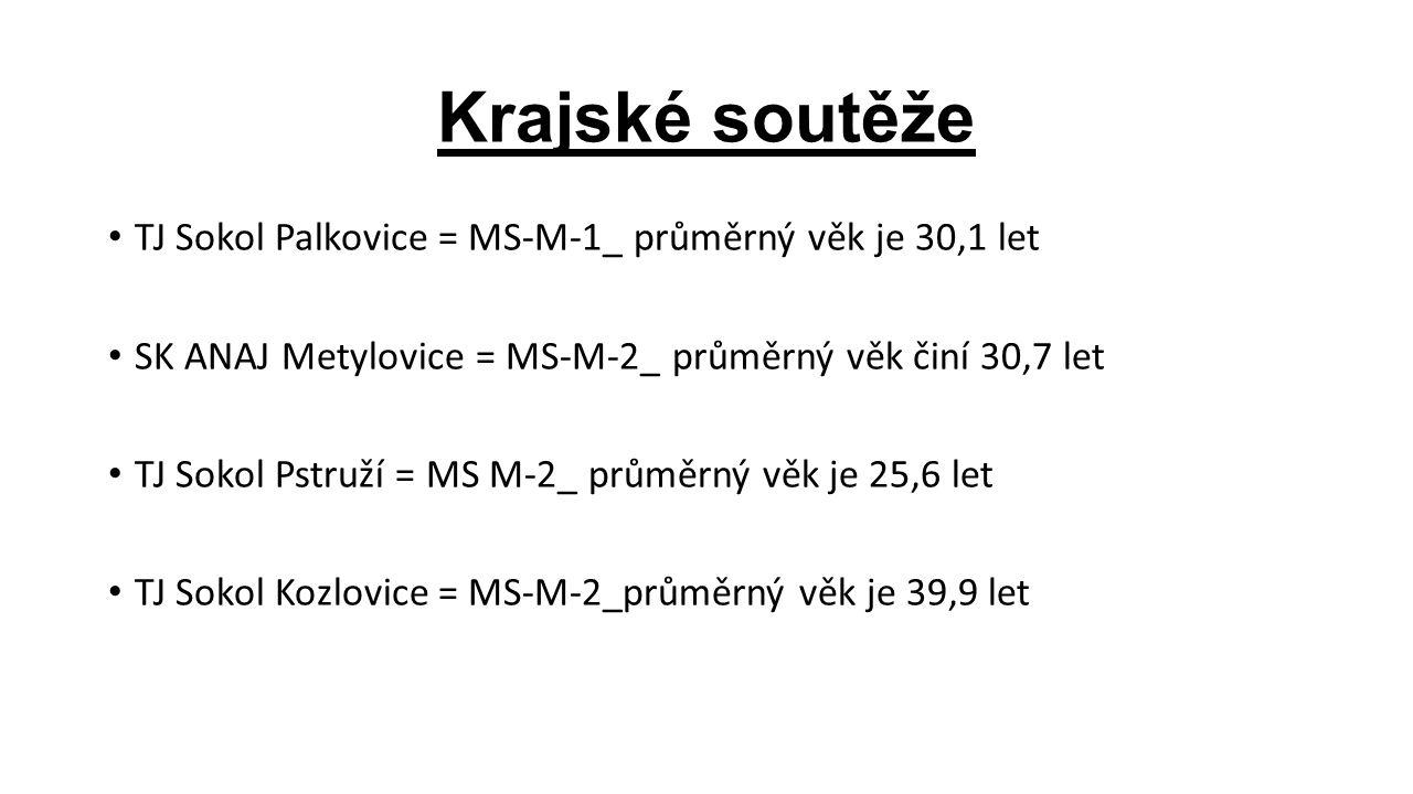 Krajské soutěže TJ Sokol Palkovice = MS-M-1_ průměrný věk je 30,1 let SK ANAJ Metylovice = MS-M-2_ průměrný věk činí 30,7 let TJ Sokol Pstruží = MS M-