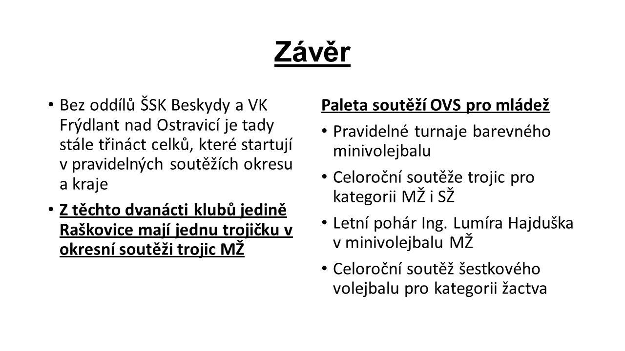 Závěr Bez oddílů ŠSK Beskydy a VK Frýdlant nad Ostravicí je tady stále třináct celků, které startují v pravidelných soutěžích okresu a kraje Z těchto