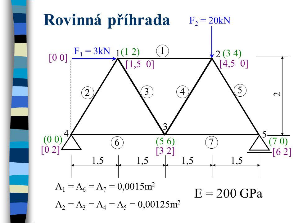 1,5 2 F 1 = 3kN F 2 = 20kN 1 2 4 3 5 1 6 2 34 5 7 (1 2) (3 4) (0 0) (5 6)(7 0) [0 0] [3 2][3 2] [0 2] [6 2][6 2] [4,5 0] [1,5 0] A 1 = A 6 = A 7 = 0,0