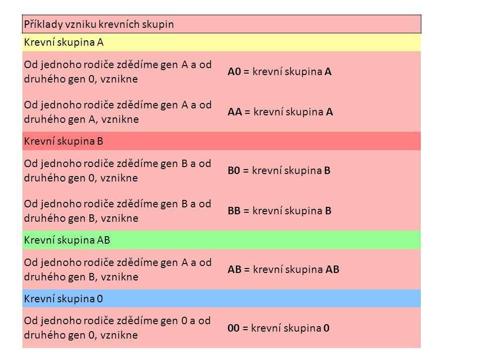 Příklady vzniku krevních skupin Krevní skupina A Od jednoho rodiče zdědíme gen A a od druhého gen 0, vznikne A0 = krevní skupina A Od jednoho rodiče z