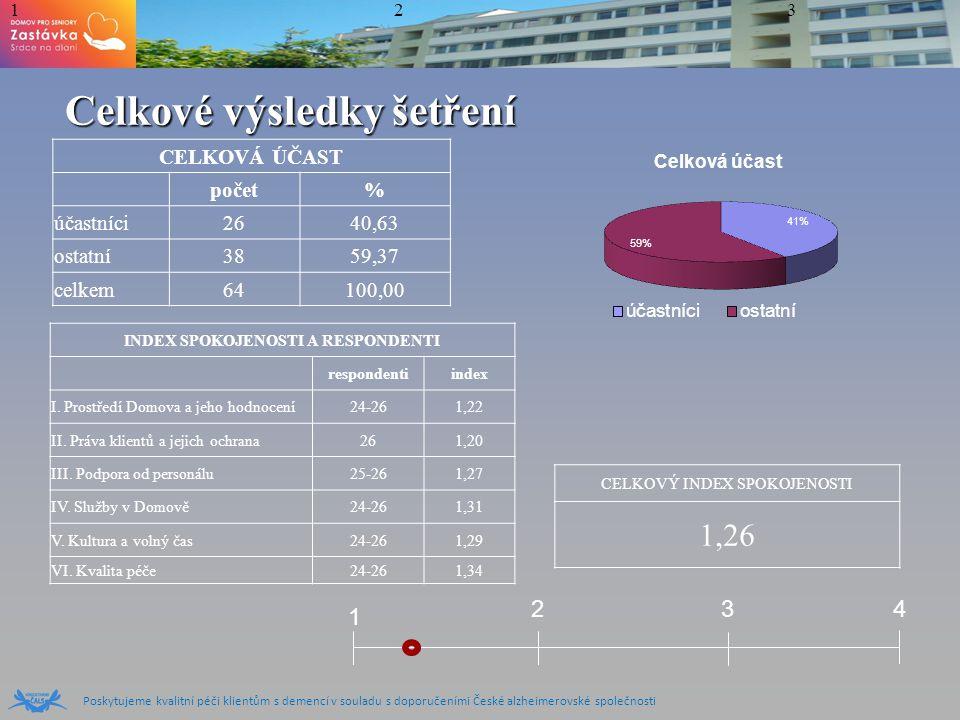 Poskytujeme kvalitní péči klientům s demencí v souladu s doporučeními České alzheimerovské společnosti Celkové výsledky šetření CELKOVÁ ÚČAST počet% ú
