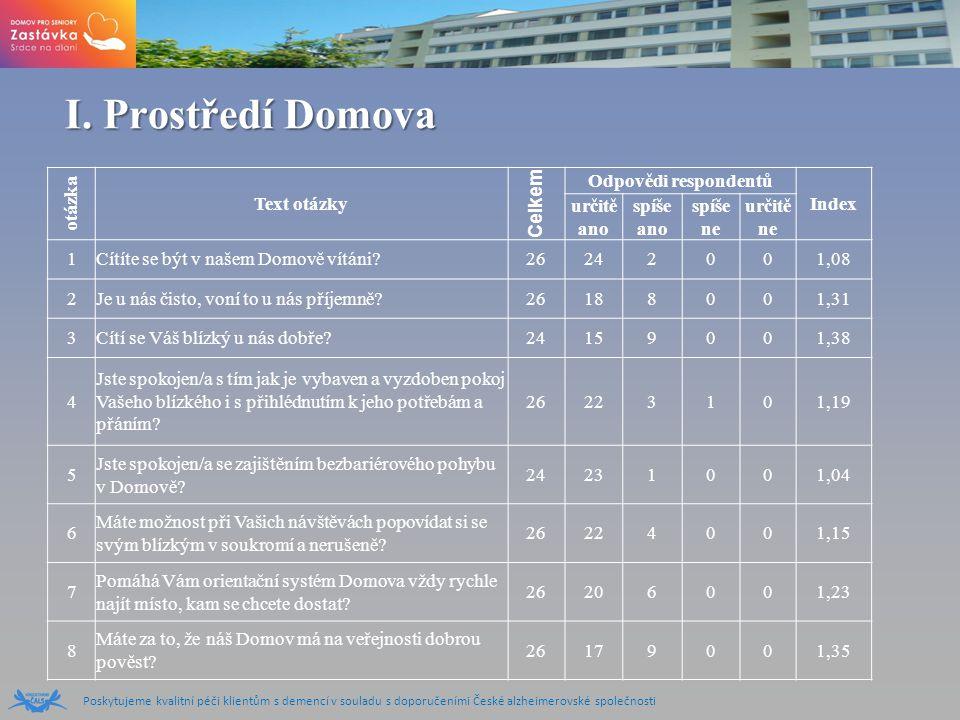 Poskytujeme kvalitní péči klientům s demencí v souladu s doporučeními České alzheimerovské společnosti I.