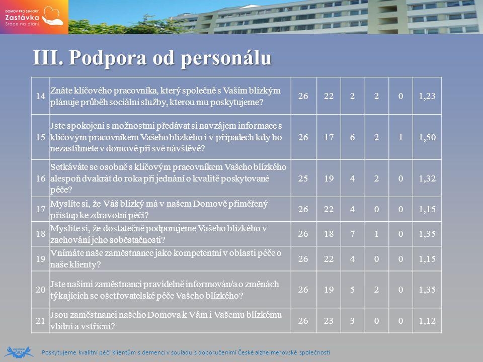 Poskytujeme kvalitní péči klientům s demencí v souladu s doporučeními České alzheimerovské společnosti III.