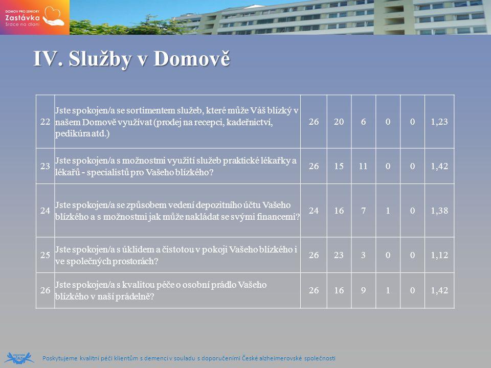 Poskytujeme kvalitní péči klientům s demencí v souladu s doporučeními České alzheimerovské společnosti IV.