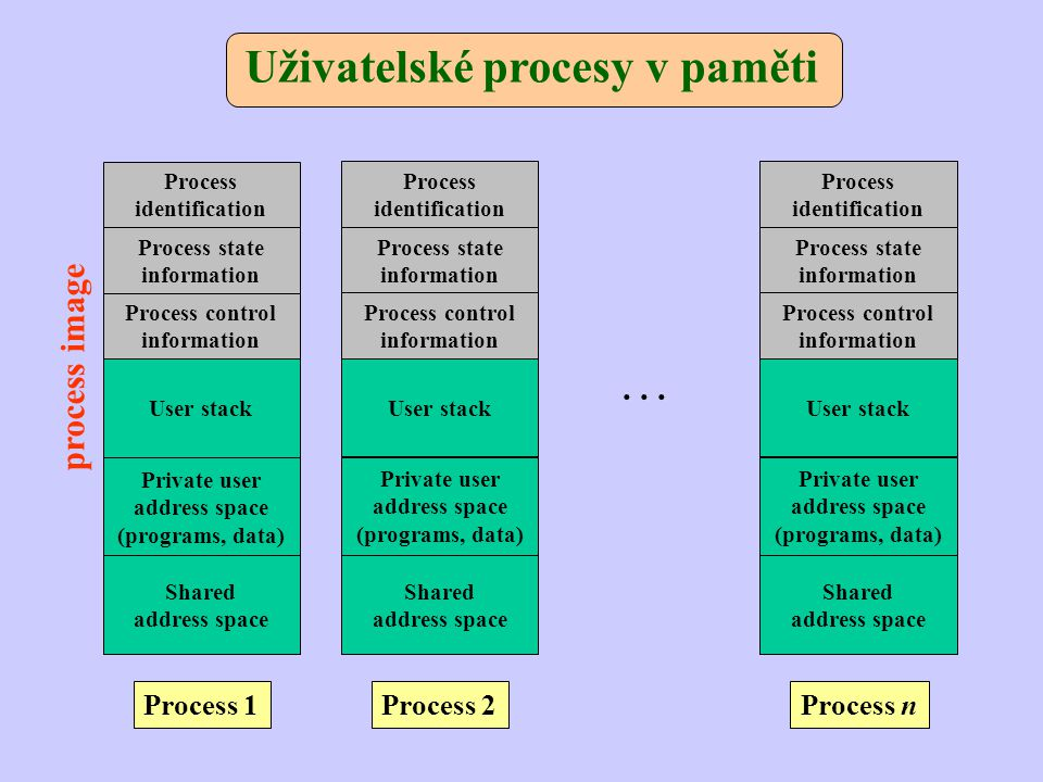 Uživatelské procesy v paměti Process identification Process state information Process control information User stack Private user address space (programs, data) Shared address space Process 1 Process identification Process state information Process control information User stack Private user address space (programs, data) Shared address space Process 2 Process identification Process state information Process control information User stack Private user address space (programs, data) Shared address space Process n...