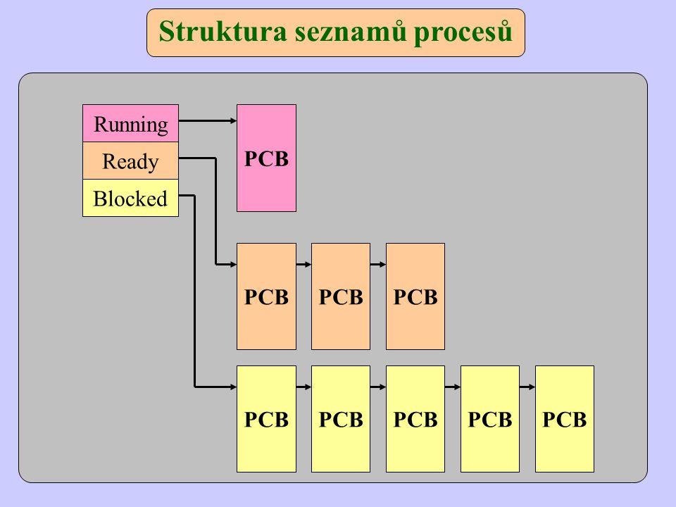 Struktura seznamů procesů Running Ready Blocked PCB