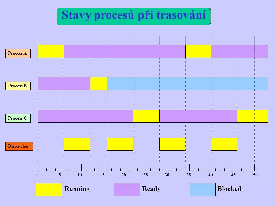 Process A Process B Process C Dispatcher RunningReadyBlocked Stavy procesů při trasování