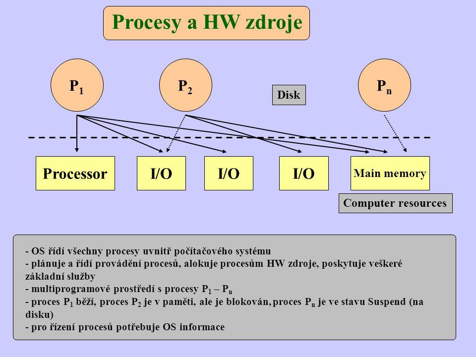 Procesy a HW zdroje - OS řídí všechny procesy uvnitř počítačového systému - plánuje a řídí provádění procesů, alokuje procesům HW zdroje, poskytuje veškeré základní služby - multiprogramové prostředí s procesy P 1 – P n - proces P 1 běží, proces P 2 je v paměti, ale je blokován, proces P n je ve stavu Suspend (na disku) - pro řízení procesů potřebuje OS informace P1P1 P2P2 PnPn Processor Main memory I/O Computer resources Disk