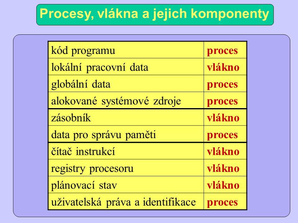Procesy, vlákna a jejich komponenty kód programuproces lokální pracovní datavlákno globální dataproces alokované systémové zdrojeproces zásobníkvlákno data pro správu pamětiproces čítač instrukcívlákno registry procesoruvlákno plánovací stavvlákno uživatelská práva a identifikaceproces
