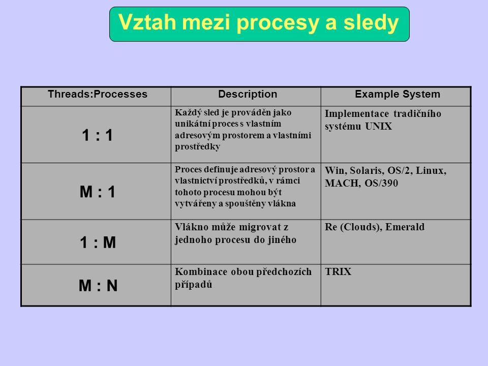 Vztah mezi procesy a sledy Threads:ProcessesDescriptionExample System 1 : 1 Každý sled je prováděn jako unikátní proces s vlastním adresovým prostorem a vlastními prostředky Implementace tradičního systému UNIX M : 1 Proces definuje adresový prostor a vlastnictví prostředků, v rámci tohoto procesu mohou být vytvářeny a spouštěny vlákna Win, Solaris, OS/2, Linux, MACH, OS/390 1 : M Vlákno může migrovat z jednoho procesu do jiného Re (Clouds), Emerald M : N Kombinace obou předchozích případů TRIX