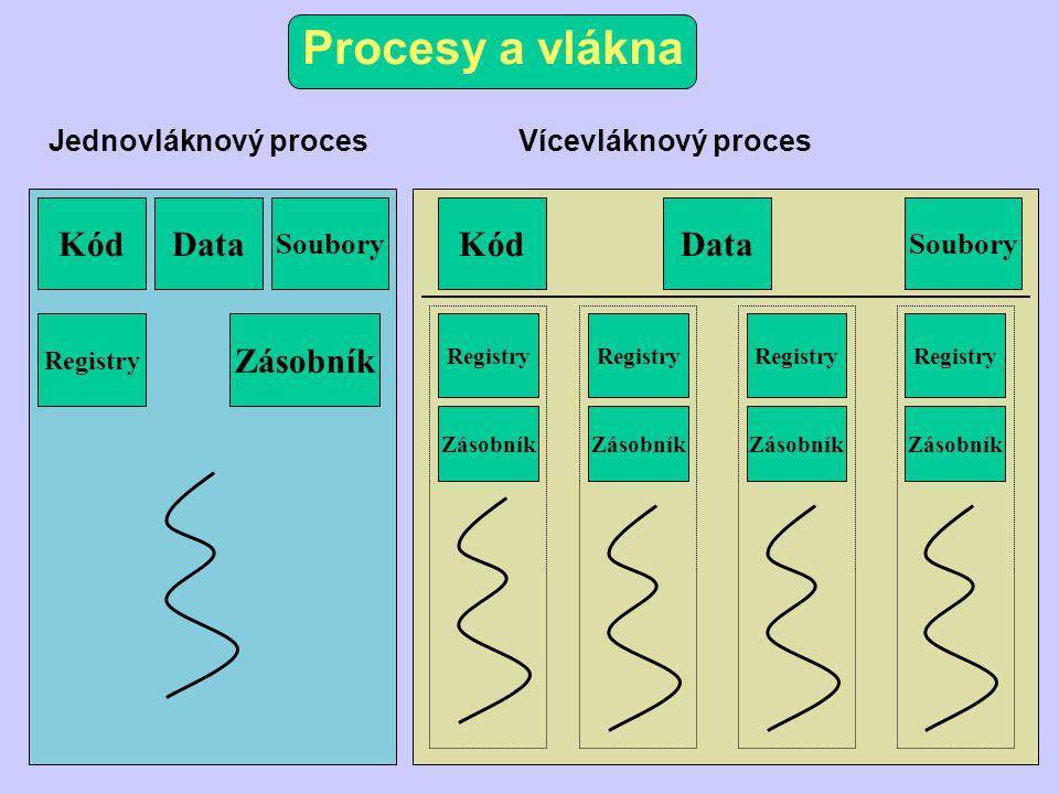 Procesy a vlákna Kód Jednovláknový procesVícevláknový proces Data Soubory Registry Zásobník KódData Soubory Registry Zásobník