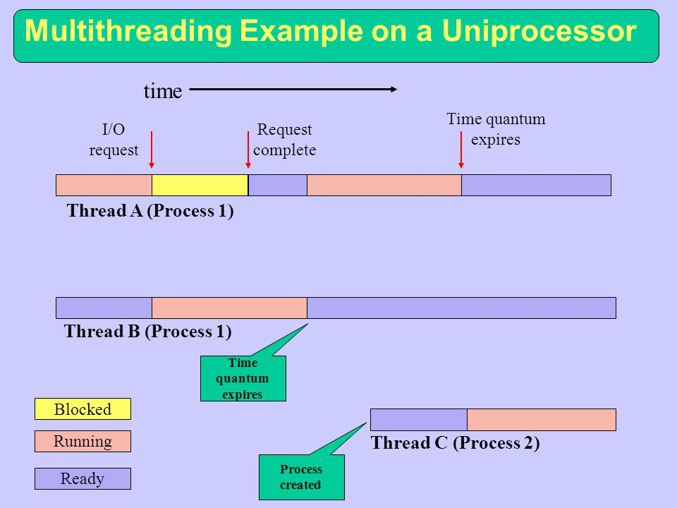 Multithreading Example on a Uniprocessor time Time quantum expires Process created Blocked Running Ready Thread A (Process 1) Thread B (Process 1) Thread C (Process 2) I/O request Request complete Time quantum expires