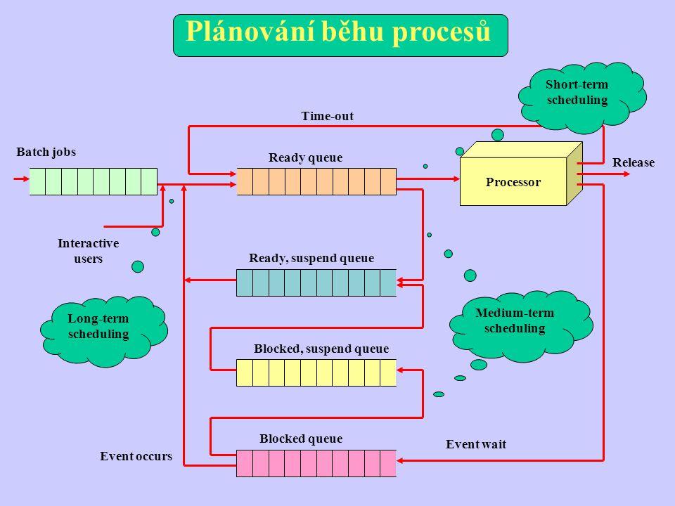 Plánování běhu procesů