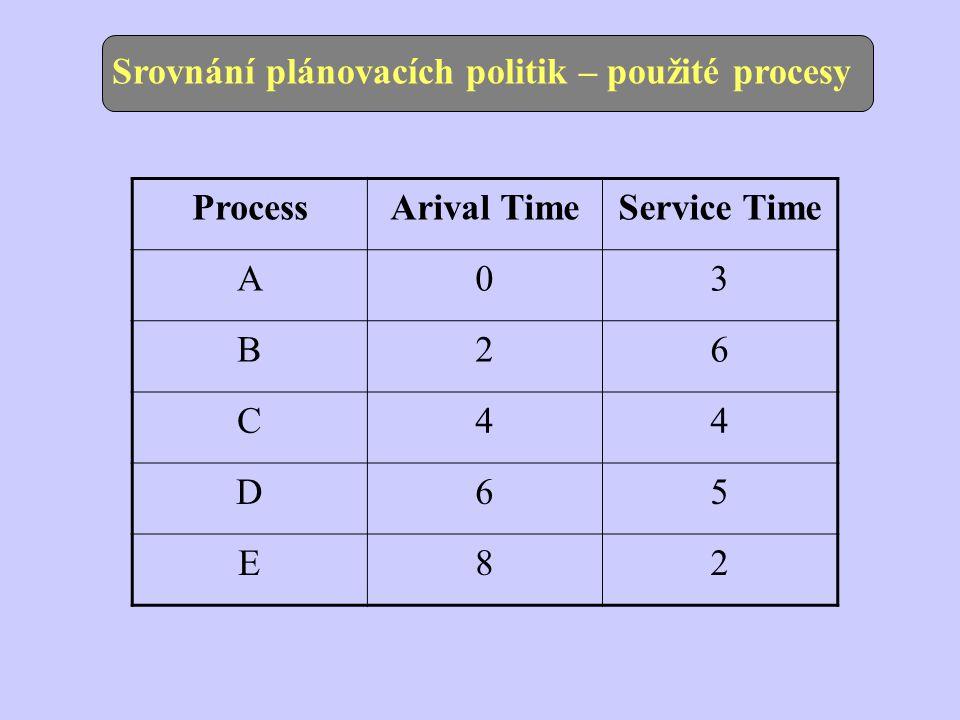 Srovnání plánovacích politik – použité procesy ProcessArival TimeService Time A03 B26 C44 D65 E82