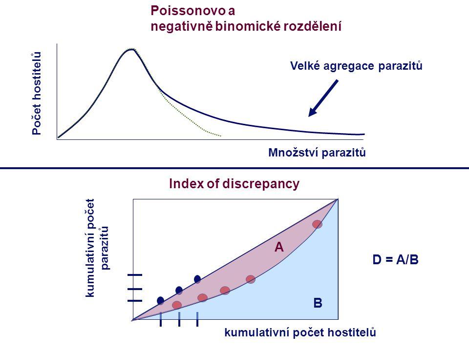 Poissonovo a negativně binomické rozdělení Index of discrepancy Počet hostitelů Množství parazitů kumulativní počet parazitů kumulativní počet hostite