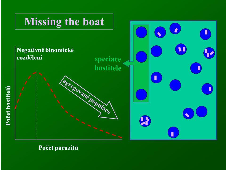 Missing the boat Počet parazitů Počet hostitelů Negativně binomické rozdělení speciace hostitele agregované populace